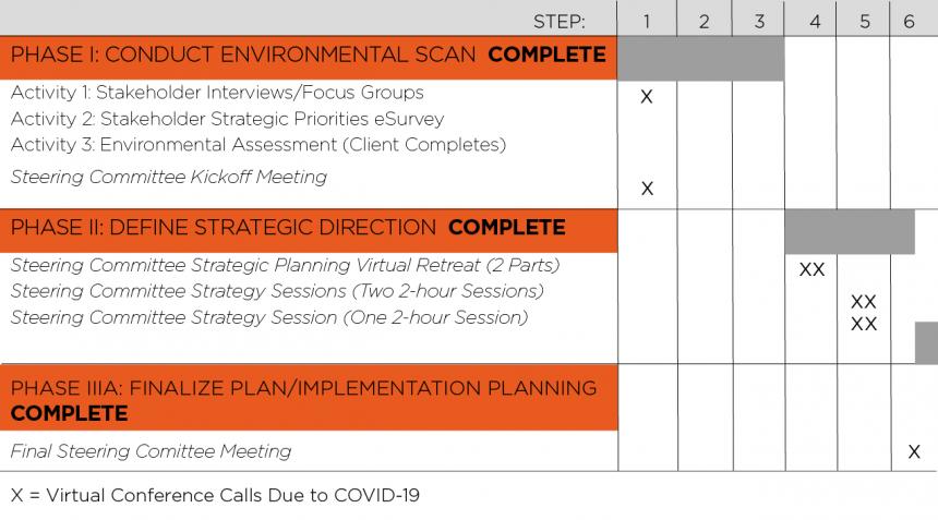 Strategic Planning Timeline New 01