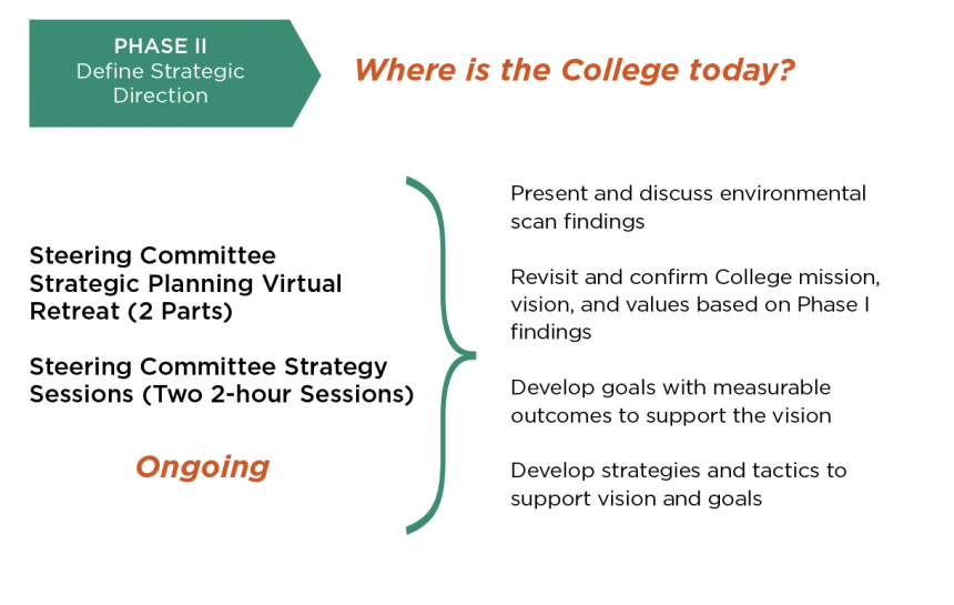 Where Is The College Today Phase 2 01