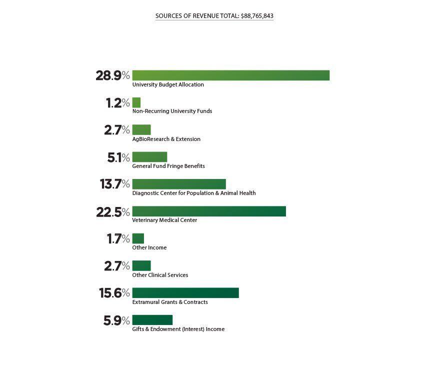 Sources Of Total Revenue