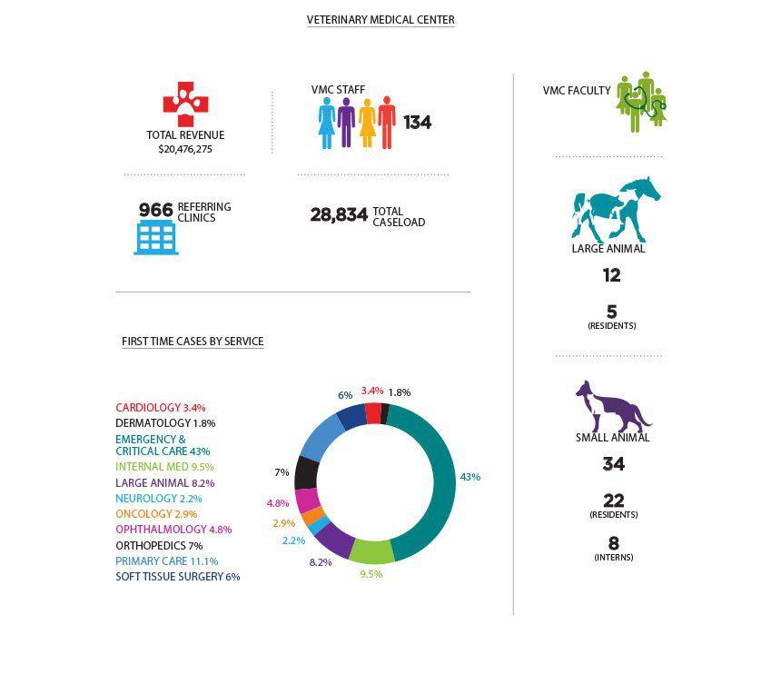 Vmc Statistics