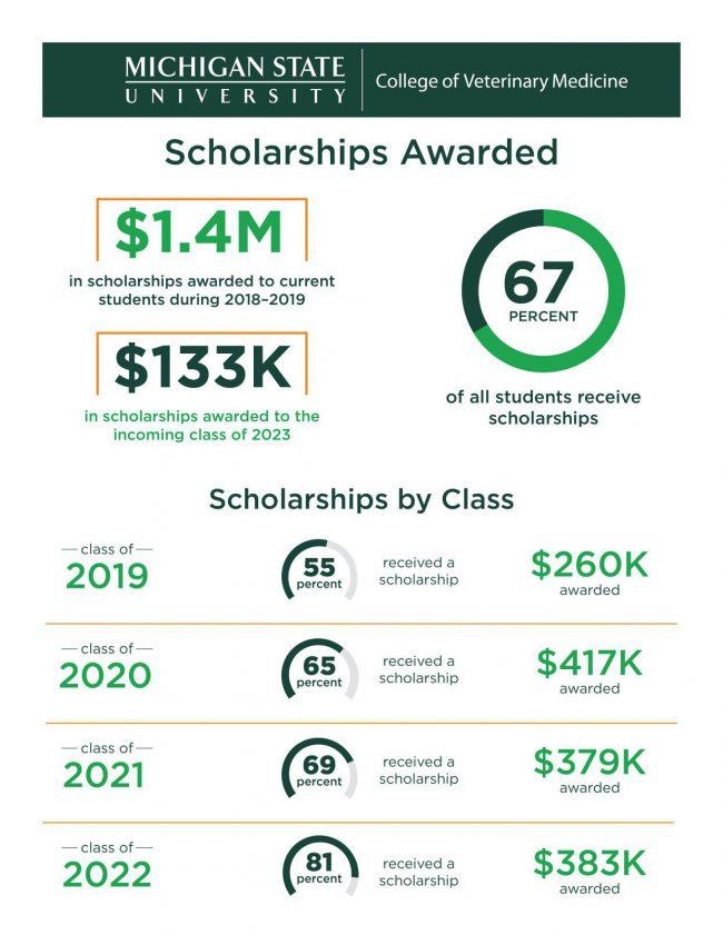 Michigan State Academic Calendar 2021 2022
